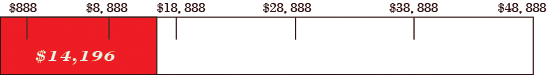"$14,196.37 Raised as of 11/20/2017 for \""Shengjing Panorama"""